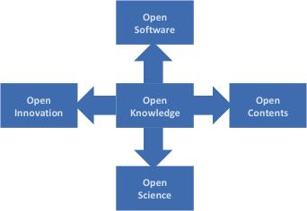Figura 1. Ejes estratégicos para el Conocimiento Abierto